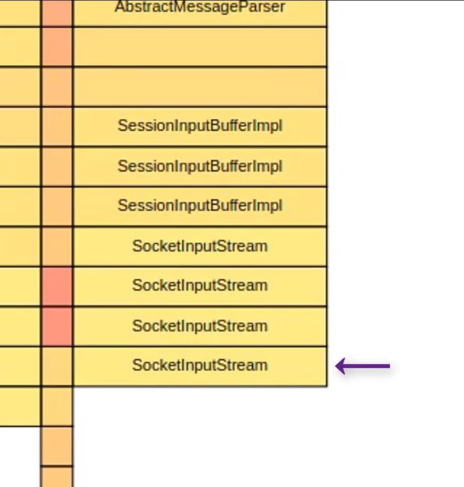 SocketInputStream in profiling view