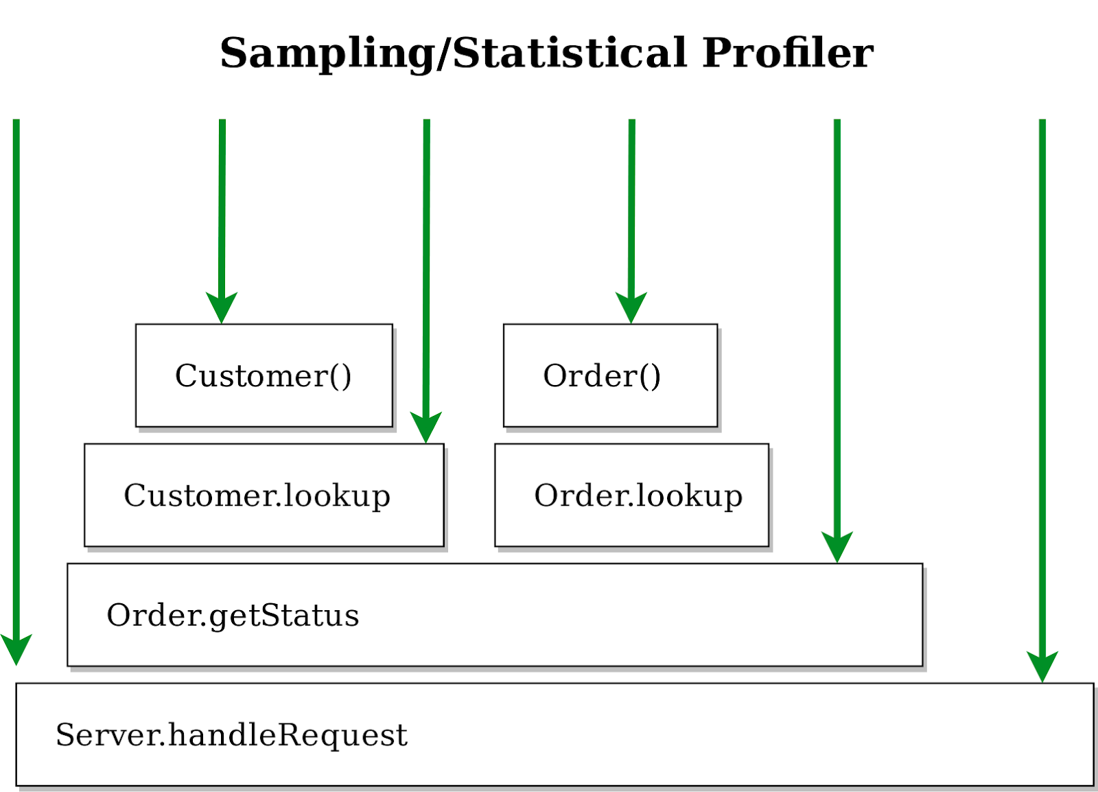 Profiling samples being taken of the call stack