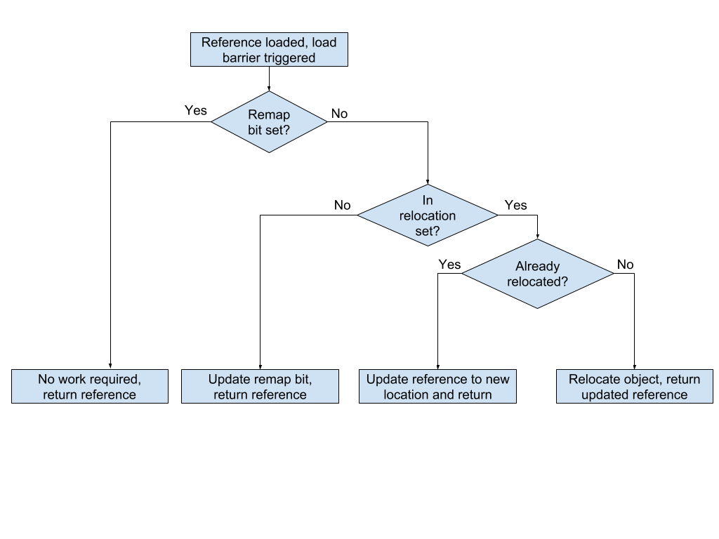 Flowchart for remapping